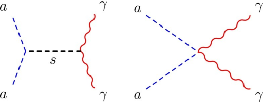 Feynman diagrams for dark matter annihilation into two photons. The second diagram can be generated by higher dimensional operators (see the text for details)