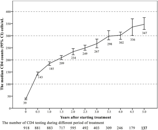 The median CD4+ count increased after starting treatment as observed in the 5 years of follow-up.