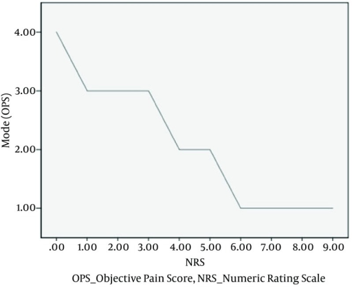 Most Common (Mode) Corresponding OPS Values Plotted Against NRS ValuesOPS, objective pain score; NRS, numeric rating scale.