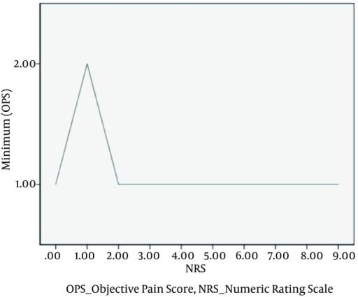 Minimum Corresponding OPS Values Plotted Against NRS ValuesOPS, objective pain score; NRS, numeric rating scale.