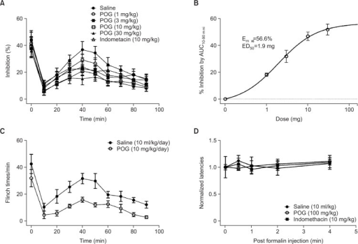 Effects of POG on formalin-induced acute or tonic nociception. Flinch times in each 1-min epoch were quantified as nociceptive behavior. (A) Treatment with 1, 3, 10, or 30 mg/kg of POG (sc) once for formalin-induced nociception. (B) Dose-response analysis of anti-nociception of POG on formalin-induced tonic pain (AUC10–90 min). (C) Effects of POG after 7 days of administration. (D) Rotarod test of indomethacin (10 mg/kg) and POG (100 mg/kg). Falling latencies were normalized by latency at 0 min in each group. Data are presented as Means ± SEM, n=10 in each group.