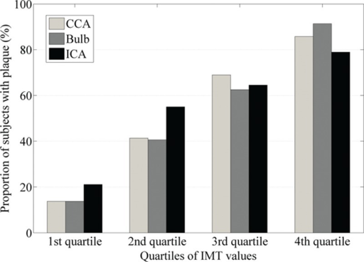 The proportion of subjects with plaque according to quartiles of IMT at CCA, carotid bulb and ICA. CCA = common carotid artery, ICA = internal carotid artery, IMT = intima-media thickness.