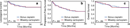 Kaplan-Meier curves for (a) locoregional control, (b) progression-free survival, and (c) overall survival in patients receiving weekly carboplatin versus every-3-weeks cisplatin chemoradiation regimens. The log rank test was used to assess for differences in outcomes