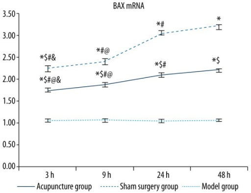 Comparisons of BAX mRNA levels between groups. Between groups: compared with the sham surgery group * p<0.05, compared with the same time point model group $p<0.05; within the group: compared with the 48 hour group #p<0.05, compared with the 24 hour group @p<0.05, compared with the 9 hour group &p<0.05.
