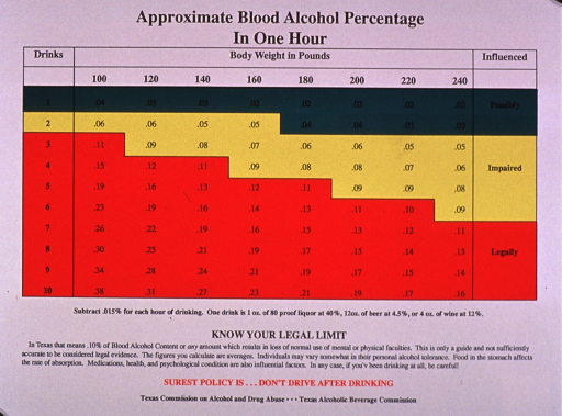 <p>Predominantly white poster with black and red lettering.  Title at top of poster.  Visual image is a multicolor chart that depicts the relationship between alcohol consumption, body weight, and blood alcohol level.  Caption below chart discusses other factors that may affect the blood alcohol level.  Publisher information at bottom of poster.</p>