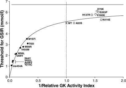 Calculated thresholds for glucose-stimulated insulin release (GSIR) in activating and inactivating mutations of glucokinase. Thresholds are plotted against the inverse of the mutant enzyme activity index relative to wild-type (WT) enzyme. Because relative expression of the glucokinase forms is affected by enzyme affinity for glucose and the ambient glucose concentration, the wild-type enzyme dominates the estimated threshold for the heterozygous inactivating defects, but the mutant enzyme dominates the threshold for activating mutations. Thus, the threshold for inactivating mutations plateaus at ∼7 mmol/l, whereas the calculated threshold for severe activating mutations approaches zero as the relative activity increases. For purposes of consistency, all kinetic data in the figure are from the laboratory of F.M.M. Threshold and activity indexes were calculated per Gloyn et al. (24). ●, glucokinase hyperinsulinism mutations; ○, MODY2 mutations; X, wild type. GK, glucokinase.