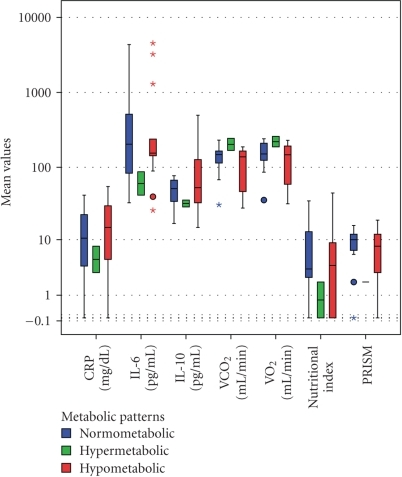 Only Oxygen consumption (VO2) and carbon dioxide production (VCO2) differed significantly among metabolic patterns (ANOVA, Bonferroni post-hoc tests, P < .0001). None of the cytokines and nutritional markers differed between the metabolic patterns. Note the (nonsignificant) lower trend of the Pediatric Risk of Mortality Score (PRISM) and C-Reactive Protein (CRP) values in the hypermetabolic group of patients. The Box-whisker plots show the median (horizontal line within the box) and the 10th and 90th percentiles (whiskers). The box length is the interquartile range (logarithmic scale). Solid circles represent outliers, stars extremes. IL-6: Interleukin-6, IL-10: Interleukin-10.