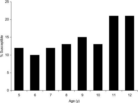 Estimates of the proportion of the population susceptible to mumps by age in 2005, applying study estimates of vaccine effectiveness to population coverage data.