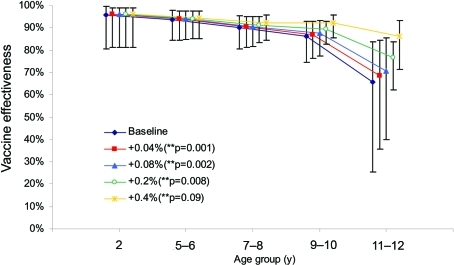 Estimates of 1-dose vaccine effectiveness for cases in 2004–05, assuming an increase in coverage of 0.04%–0.4% per year of age, which represents vaccination of approximately 1%–10% of unvaccinated persons per year of age. Values are offset on the x-axis so that 95% confidence intervals (CIs) are visible.