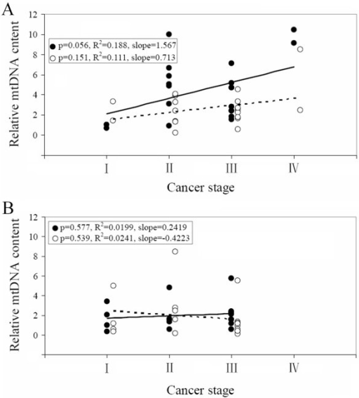 Relationship between mtDNA content and cancer stage. mtDNA content is plotted again the cancer stage in tumor (closed circle) and non-tumor (open circle) tissues of patients (A) with the 4, 977-bp mtDNA deletion, and (B) without the deletion.