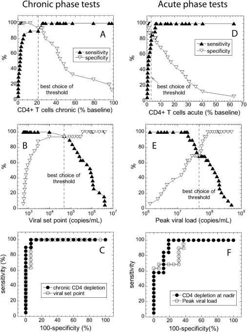 Measures of accuracy of the survival tests based on CD4 preservation and viral load in the chronic and acute phases of SHIV infection.(A–C) Chronic phase tests: (A) sensitivity and specificity of the test based on chronic level of CD4+ T cells; (B) sensitivity and specificity of the test based on set point viral load, vertical dashed line represents the best choice of threshold; (C) ROC areas of the chronic phase tests; (D–E) Acute phase tests: (D) sensitivity and specificity of the test based on acute level of CD4+ T cells; (E) sensitivity and specificity of the test based on peak viral load, (F) ROC areas of the acute phase tests.