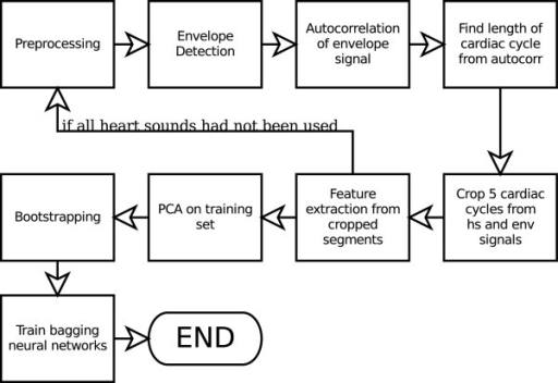 Proposed heart sound analysis method.