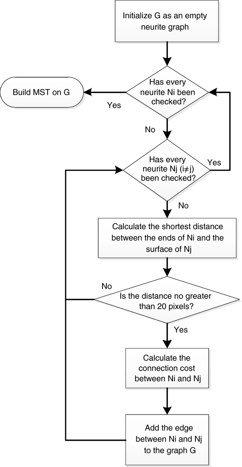 Flowchart of the tree reconstruction procedure