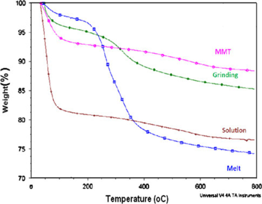 Thermograms of CP-MMT systems.