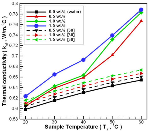 Conductivity Of Water : Thermal conductivity of al o water nanofluid at variou
