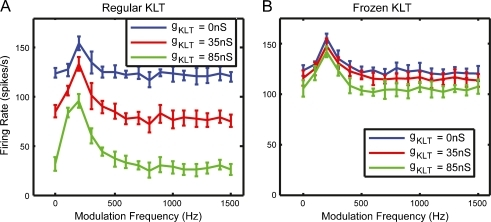 "A Rate–fm functions of the HH-type LSO model with regular KLT channels. B Rate–fm function of the LSO model with a ""frozen KLT"" channel. The ""frozen KLT"" channel was modeled as a leaky conductance that represented the KLT conductance at resting potential. For both A and B, ratemean = 100 spikes/s, strE = 2.55 nS, and NE= 20. The blue, red, and green curves correspond to gKLT values of 0, 35, and 85 nS."