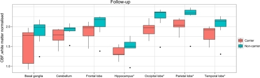 Boxplots showing capillary (spin echo) regional cerebral blood flow differences at follow-up between presymptomatic mutation carriers and non-carriers ('dots' = outliers; *p<0.05 on the likelihood ratio test). CBF, cerebral blood flow.