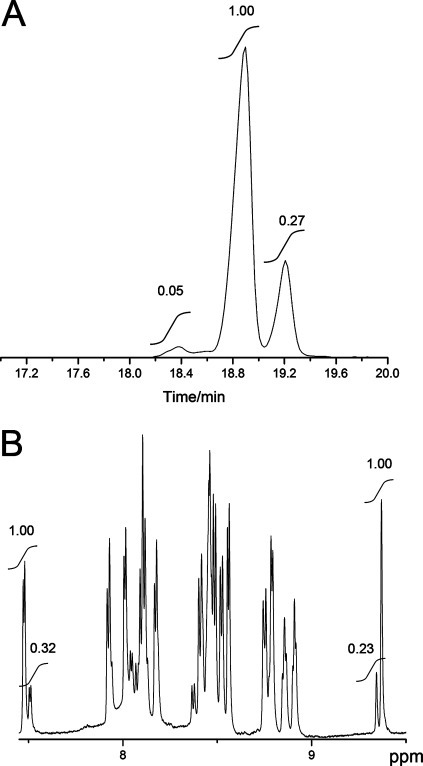 ll-Lan diastereomerin Pcn4.3 and its relative abundance.(A) GC–MS trace of hydrolyzed and derivatized amino acids ofPcn4.3 monitored for Lan. dd-Lan (18.2–18.6 min), dl-Lan (18.6–19.0 min), and ll-Lan (19.0–19.4min) eluted from the column, with the relative peak areas indicated.(B) 1D water-suppressed NMR spectrum of Pcn4.3. Minor peaks originatefrom a different diastereomer of Pcn4.3 containing ll-Lanas shown in panel A. Integrations of two pairs of major and minorpeaks are shown to estimate the relative amount of the diastereomer.