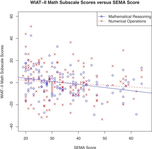 Math anxiety was significantly and negatively correlated with WIAT-II Mathematical Reasoning subtest (R2 = 0.57), but not the Numerical Operations subtest (R2 = 0.23). The figure above shows corrected means after controlling for FSIQ and trait anxiety.