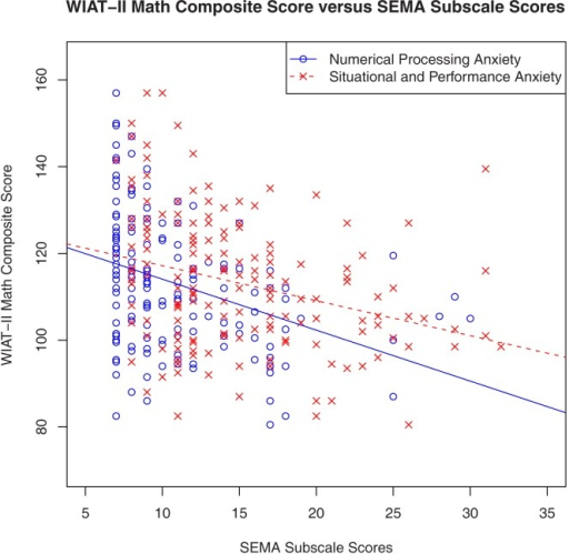 Math achievement (WIAT-II Math Composite) was significantly correlated with both SEMA subscales.