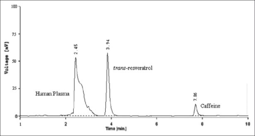 HPLC chromatograms of human plasma spiked with trans-resveratrol and caffeine
