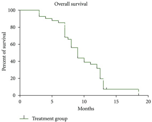 Overall survival (OS) (solid line) in the intent-to-treat population (n = 40).