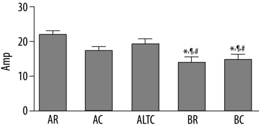 Amplitude (Amp) of red blood cell (RBC) aggregation values of all groups. AR: Animal at room air, AC: Animal in cold, ALTC: Animal in long term cold, BR: Blood at room air, BC: Blood in cold. Values are expressed as means ±SE. * p<0.001, difference from group AR; ¶ p<0.05, difference from group AC; # p<0.01, difference from ALTC group.