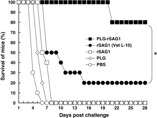 Survival of immunized mice after a lethal tachyzoite challenge. Groups of mice were intraperitoneally immunized twice with PLG-rSAG1 microparticles (■ ), rSAG1 (Vet L-10) (● ), soluble rSAG1 alone (□ ), PLG (◊ ), or PBS (○ ). Eight weeks after boosting, five groups of 10 mice each were subcutaneously infected with 1×104 live tachyzoites of T. gondii (RH strain). Animals were observed daily for an additional month (28 days) and the final survival rates were calculated. *P<0.05 when comparing the PLG-rSAG1 group to the rSAG1 (Vet L-10) group.