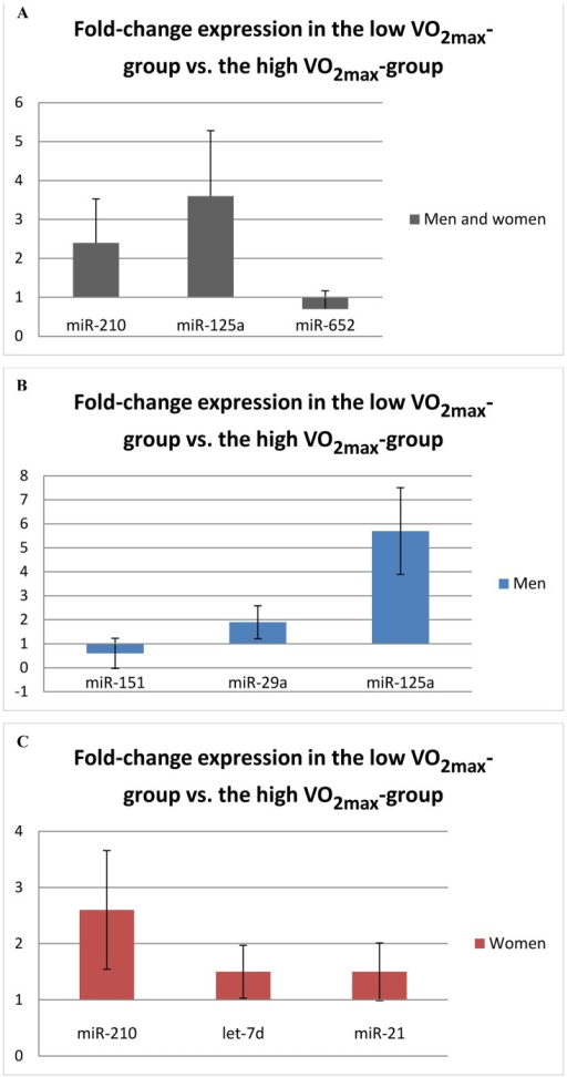 MicroRNAs with significantly different serum levels in individuals with high and low aerobic fitness in the screening cohort (p<0.05).A: In both men and women (n = 24), B: Men (n = 12), C: Women (n = 12). VO2max: Maximal oxygen uptake. Error bars represent 1 standard deviation.