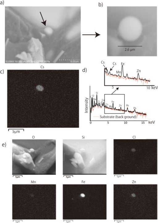 SEM and EDS mapping images of a radioactive Cs-bearing particle from the sample collected during March 14, 21:10 and March 15, 09:10.(a) A Cs-bearing particle partially embedded within a carbon paste. (b) The same Cs-bearing particle as a) but measured the next day. The particle shows a spherical shape. (c) An elemental mapping (Cs) of the particle (a). (d) The EDS spectrum of the particle a) (black line). The red line shows the spectrum from the glass substrate. The Cs in the particle shows multiple peaks. (e) An elemental mapping of the other elements within the area. O, Si, Cl, Mn, Fe, and Zn are possibly coexistent with Cs within the particle.