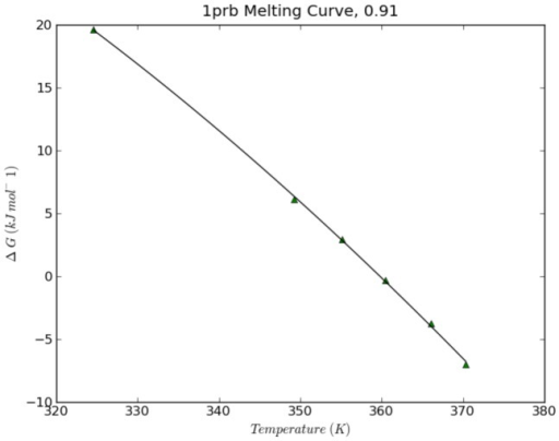 An example melting curve.Each point on the plot represents  calculated from a full trajectory.  occurs when , and the curvature of the plot is related to .