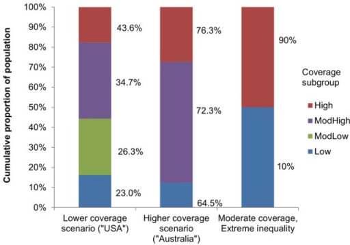 Subgroup size and vaccine uptake in modelled coverage scenarios.Values next to bar represent coverage in that subgroup; bar height represents subgroup size.