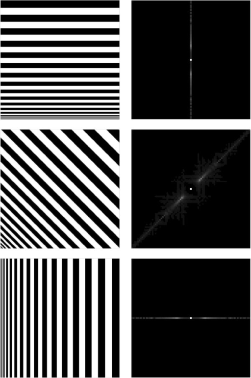 Edges' direction in 2D image (left column) is perpendicular to their corresponding Fourier transformation's direction (right column).