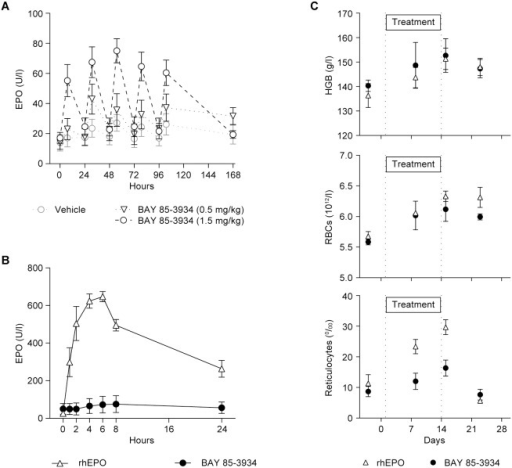 Effects of BAY 85-3934 or recombinant human erythropoietin (rhEPO) on erythropoietic parameters in cynomolgus monkeys.Data are presented as means ± SEM. (A) Plasma erythropoietin (EPO) concentrations after repeat oral administration of BAY 85-3934 (n = 6 animals per group). (B) Plasma EPO concentrations after a single s.c. administration of rhEPO (100 IU/kg) or a single oral dose of BAY 85-3934 (1.5 mg/kg) (n = 3 animals per group). (C) Erythropoietic parameters (hemoglobin [HGB], red blood cells [RBCs], and reticulocytes) after s.c. administration of rhEPO twice weekly (100 IU/kg) for 2 weeks or BAY 85-3934 (1.5 mg/kg) once daily for 2 weeks (n = 3 animals per group).