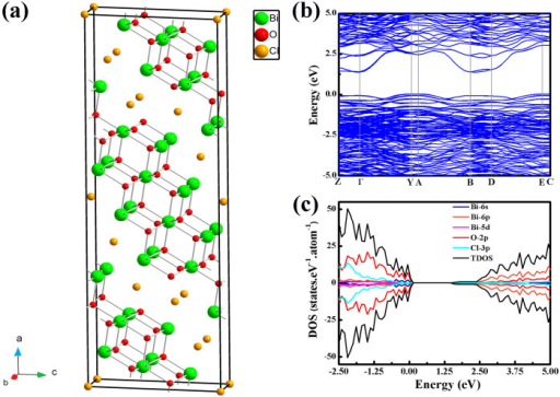 DFT calculations of crystal and electronic structures for Bi24O31Cl10.(a)Simulated crystal structure of Bi24O31Cl10, in which Bi2O2 stacks are separated by Cl layers. Green, yellow, and red balls represent Bi, Cl, and O, respectively. (b) Calculated band structure of Bi24O31Cl10 shows a very dispersive CB structure that consists of Bi 6p and O 2p orbitals. (c) Calculated density of states (DOS) of Bi24O31Cl10 indicates a band gap of 2.20 eV.