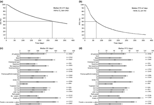 (a) Overall survival (OS) and (b) progression-free survival (PFS) assessed by Kaplan–Meier methodology in the overall population of patients with unresectable, recurrent/advanced non-small-cell lung cancer who were treated with erlotinib in Japan between December 2007 and October 2009; (c) median OS and (d) PFS in patient subpopulations. CI, confidence interval; ECOG PS, Eastern Cooperative Oncology Group performance status.