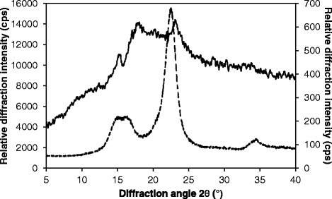 Diffractograms ofC. homosphaerabiomass (continuous line, right axis) and Avicel Fluka (split line, left axis). X-ray diffraction was performed using a Rigaku MiniFlex diffractometer and filtered copper Kα radiation.