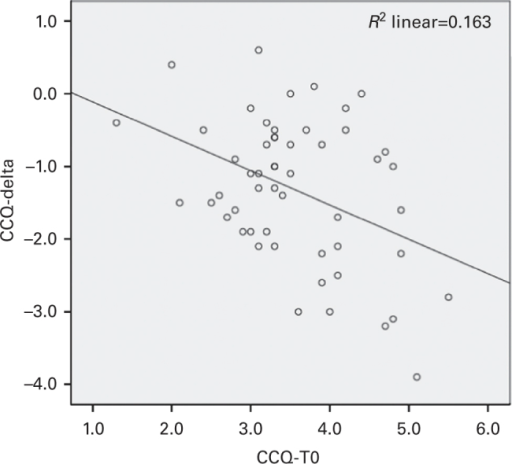 Scatterplot showing the relation between improvement in CCQ (CCQ-delta) and CCQ at baseline (CCQ-T0). Y-intercept (B0)=0.36°; gradient of regression line (b1) representing the change in outcome variable (CCQ-delta) associated with one-unit change in the predictor (CCQ-T0)=−0.473.