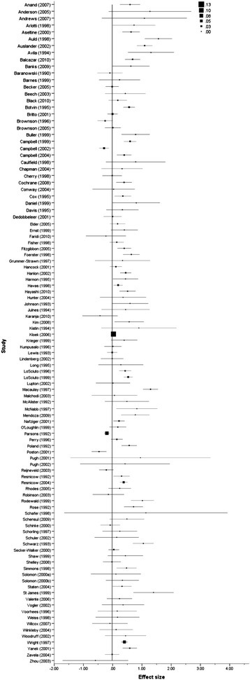 Forest plot of effect size estimates and standard errors of all studies reporting health behaviour outcomes.