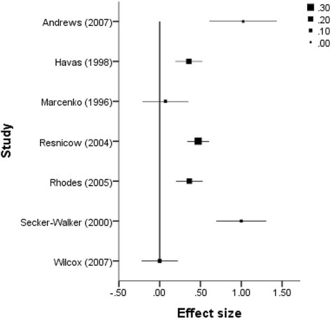 Forest plot of effect size estimates and standard errors of all studies reporting participant social support outcomes.