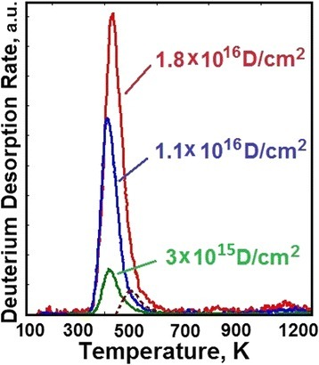 Deuterium thermodesorption spectra from 18Cr10NiTi steel samples implanted to doses: 3 × 1015D/cm2; 1.1 × 1016D/cm2; 1.8 × 1016D/cm2.