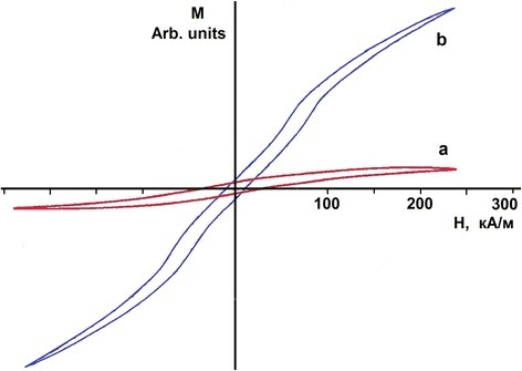 Magnetization curves of the samples,М(Н): (а) 18Cr10NiTi steel implanted with deuterium ions to 1 × 1018D/cm2at 100 K; (b) Armco iron sample.