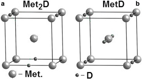 Crystalline structure of austenitic stainless steel with deuterium concentrations (а)С = 0.5 at.D/at.met. and (b)С = 1 at.D/at.met.