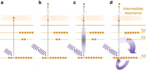 Schematic representation of the ionization processes and associated models.(a) 1-photon ionization process; (b) 2-photon ionization process; (c) 1- and 2-photon processes according to the reduced model, only including interaction of the emitted electron with the hole from which it is excited; (d) 1- and 2-photon processes according to the full model, accounting for electron–hole interaction in all channels open to ionization.