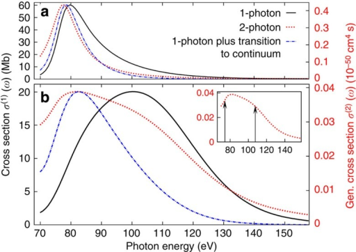 Photon energy dependence of the calculated cross-sections.Photon energy dependence of the 1-photon (solid black line) and 2-photon (dotted red line) cross-sections calculated with the reduced model (a) and the full model (b). The scales on the left and right axes are chosen such that the maxima of the curves appear at the same height as the 1-photon cross-section peak. The dash–dotted blue lines represent the result for the 2-photon cross-section within the two-step model with one single intermediate resonance state. In the case of the reduced model, this approach captures the main features of the 2-photon cross-section, while for the full model it breaks down. The inset shows the full model 2-photon cross-section with two arrows indicating the energy position of the two underlying resonances calculated within the TDCIS model.