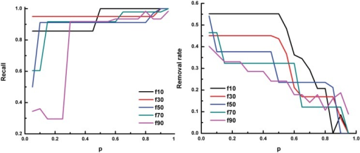 The recall and removal rate of prediction on Oct4-miRNA relationships using known regulation between Oct4 and protein-coding genes or miRNA genes.In each panel, the x-axis denotes the parameter p of SVMlight. The y-axis denotes the recall (left panel) and the removal rate (right panel) of the prediction, respectively. f10 means 10% of the known positive examples are put into the unlabeled data,and f30, ⋯, f90 mean 30%, ⋯, 90% of the known positive examples are put into the unlabeled data, respectively.