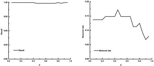 The recall and removal rate of prediction on Esrrb-miRNA relationships using protein-coding gene related positive data sets of transcription factor Esrrb and five-fold cross validation.In each panel, the x-axis denotes the parameter p of SVMlight, it ranges from 0.05 to 0.95 with a step size of 0.05. The y-axis denotes the recall (left panel) and the removal rate (right panel) of the prediction, respectively.