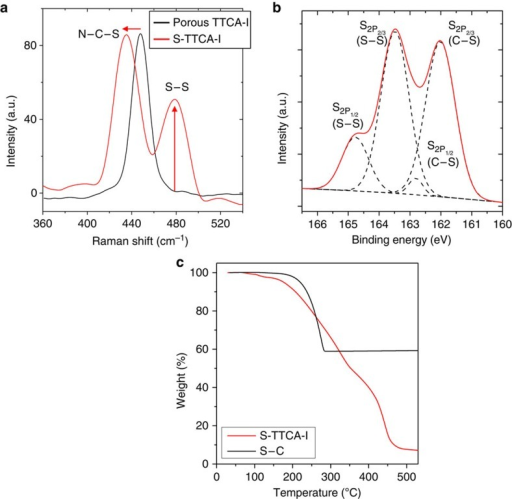 Molecular characteristics of vulcanized TTCAs.(a) Raman spectra of porous TTCA-I (heat treated at 160 °C) and S-TTCA-I (vulcanized at 245 °C), (b) XPS profile of the S-TTCA-I and (c) TGA analysis of the S-TTCA-I, compared with that of elemental sulfur in carbon frameworks (S–C).