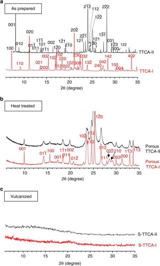 Crystal structure analysis.Powder XRD profiles of (a) the as-prepared TTCA-I and TTCA-II co-crystals, (b) the heat-treated TTCA-I and TTCA-II at 160 °C and (c) the vulcanized S-TTCA-I and S-TTCA-II at 245 °C. Miller indices of the reflection plane hkl are given in each figure.