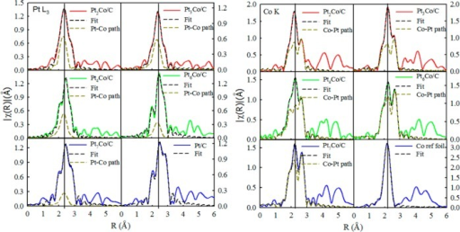 Pt L3 edge (left) and Co K edge (right) EXAFS spectra collected at 0.54 V in N2-saturated 0.1 M HClO4 electrolyte and the corresponding least-squares fits for BOL and 5k-cycled (Figure S6) PtxCo/C and Pt/C NP catalysts. The fit of the Co reference foil data is also included for comparison. The vertical black lines are drawn as guides to the eye. As the Co/Pt atomic ratio decreases, the Pt–Co scattering peak intensity decreases and the Co–Pt scattering peak intensity increases, accompanied by a right shift of the main FT peaks.
